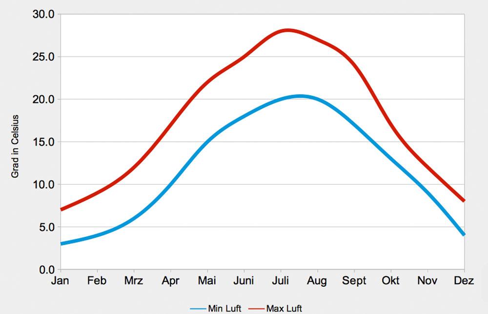 jahresverlauf-lufttemperatur-friaul-julisch-venetien
