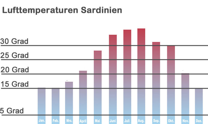 Lufttemperaturen-Sardinien